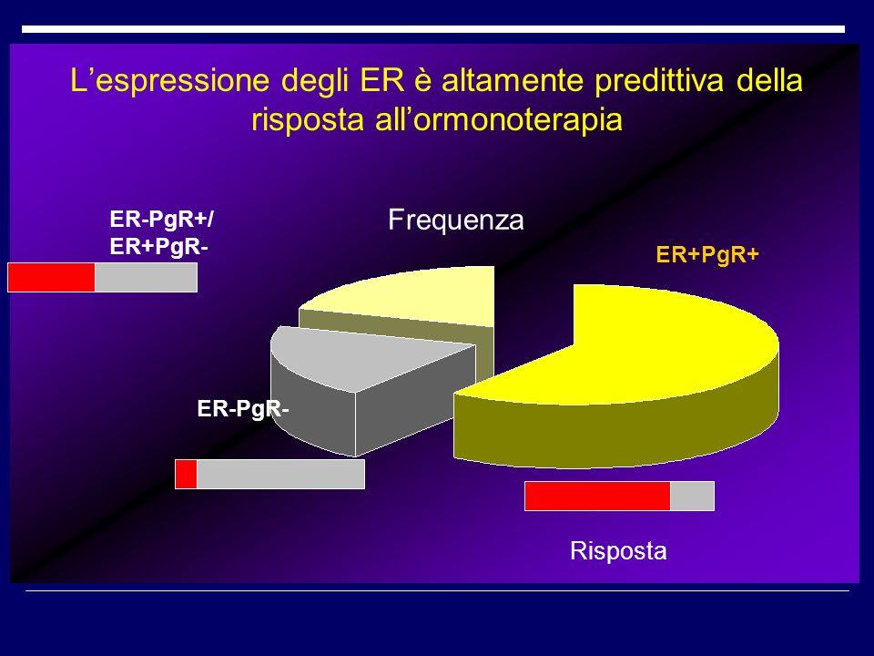 L'espressione degli ER è altamente predittiva della risposta all'ormonoterapia