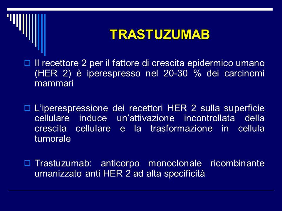 TRASTUZUMAB Il recettore 2 per il fattore di crescita epidermico umano (HER 2) è iperespresso nel 20-30 % dei carcinomi mammari.