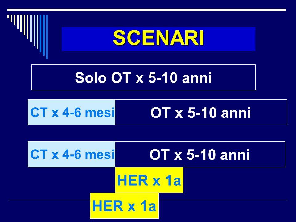 SCENARI Solo OT x 5-10 anni OT x 5-10 anni OT x 5-10 anni HER x 1a