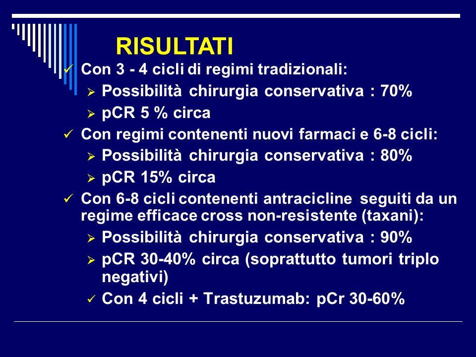 RISULTATI Possibilità chirurgia conservativa : 70% pCR 5 % circa