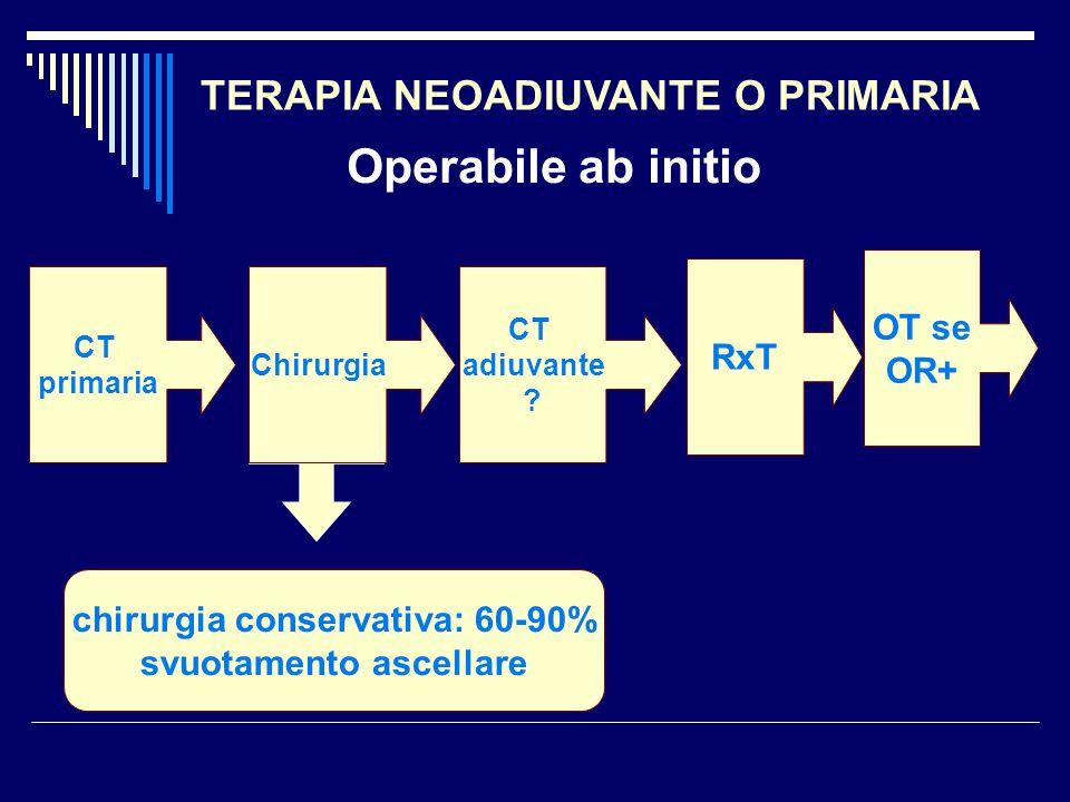 chirurgia conservativa: 60-90% svuotamento ascellare