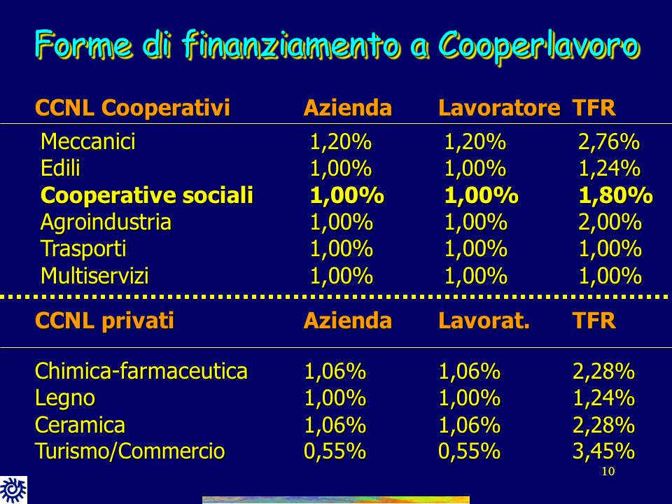 Forme di finanziamento a Cooperlavoro