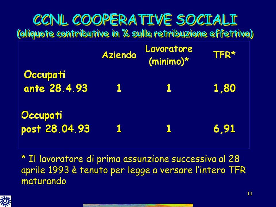 CCNL COOPERATIVE SOCIALI (aliquote contributive in % sulla retribuzione effettiva)