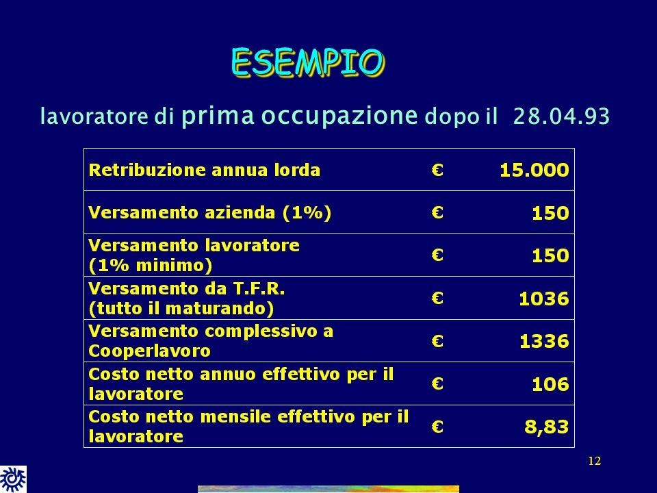 ESEMPIO lavoratore di prima occupazione dopo il 28.04.93