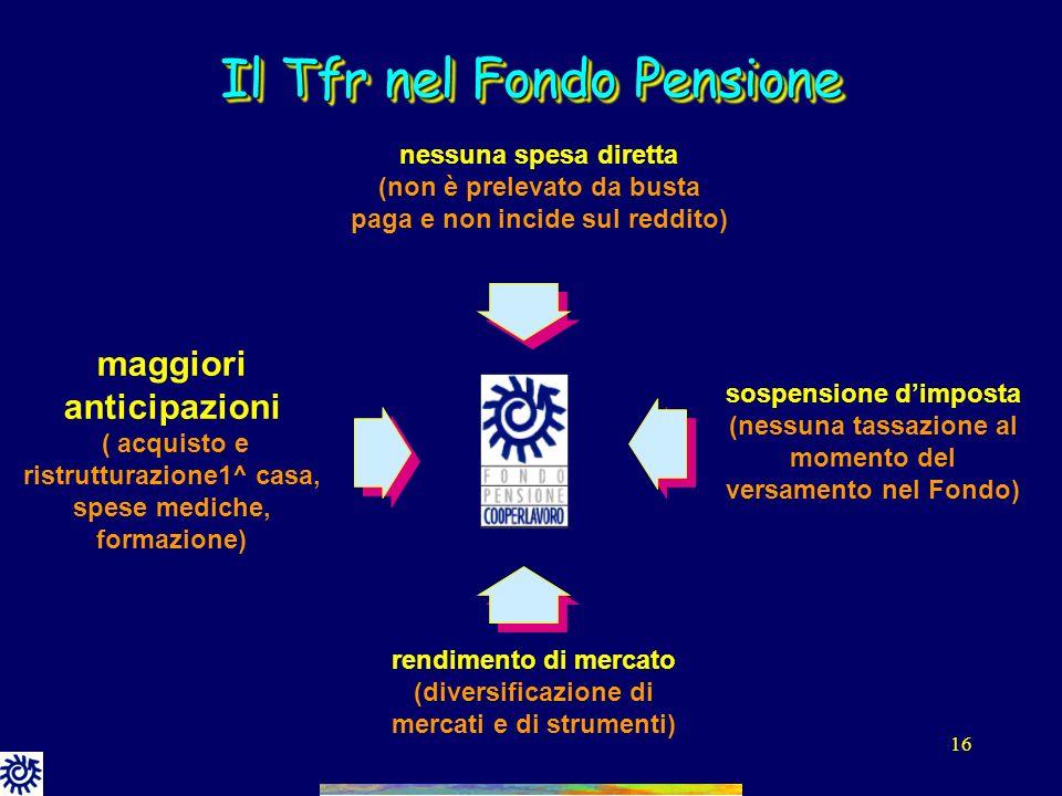 Il Tfr nel Fondo Pensione