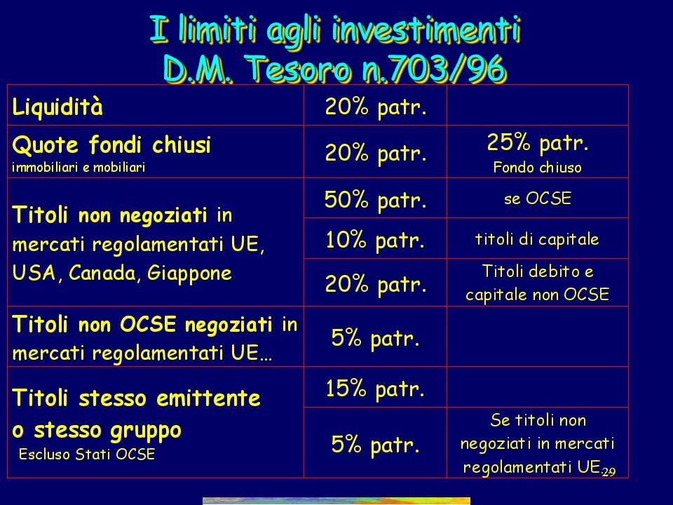 I limiti agli investimenti D.M. Tesoro n.703/96
