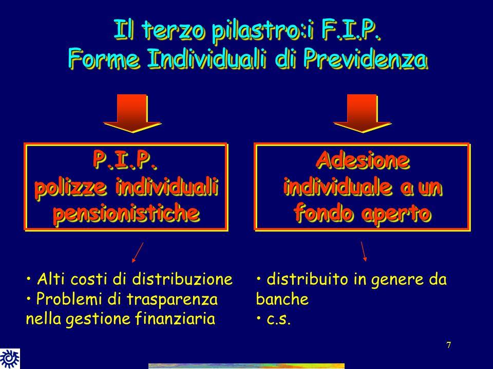 Il terzo pilastro:i F.I.P. Forme Individuali di Previdenza