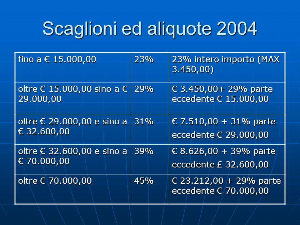 Scaglioni ed aliquote 2004 fino a € 15.000,00 23%