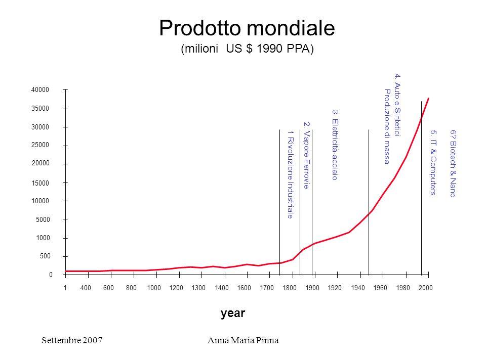 Prodotto mondiale (milioni US $ 1990 PPA) year Settembre 2007