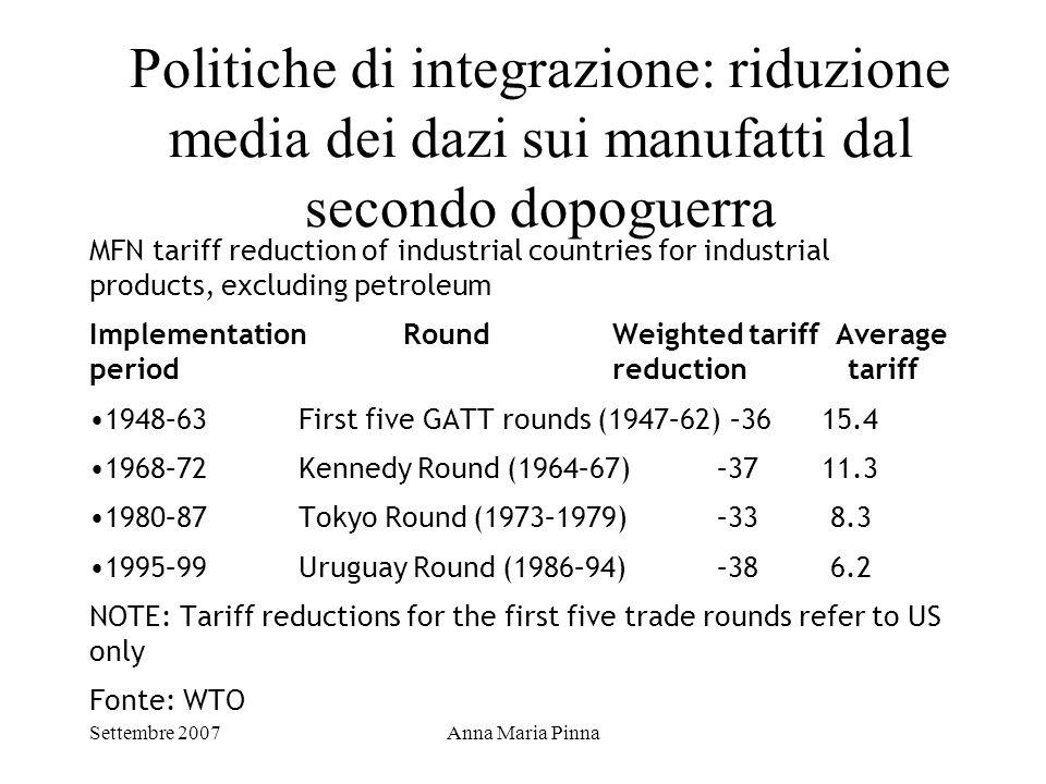 Politiche di integrazione: riduzione media dei dazi sui manufatti dal secondo dopoguerra