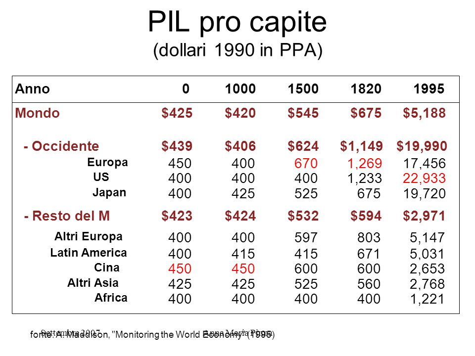PIL pro capite (dollari 1990 in PPA)