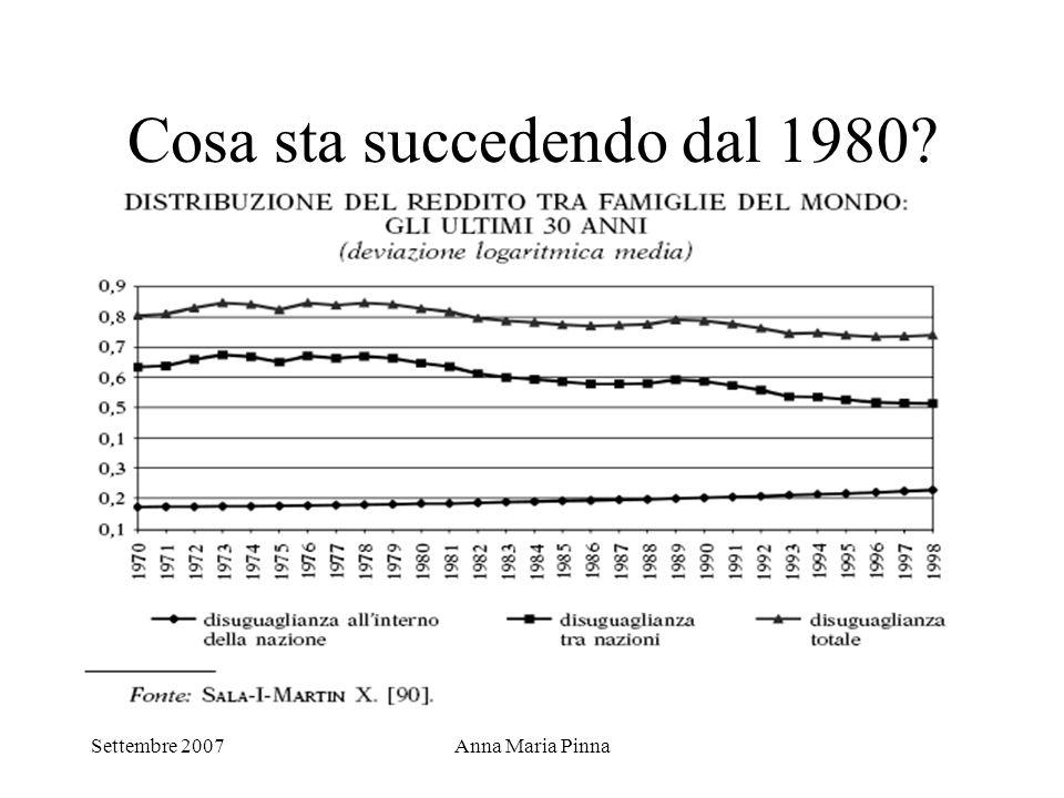 Cosa sta succedendo dal 1980
