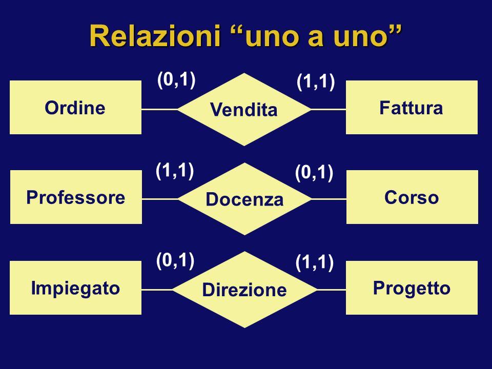 Relazioni uno a uno Vendita Ordine Fattura (0,1) (1,1) Docenza