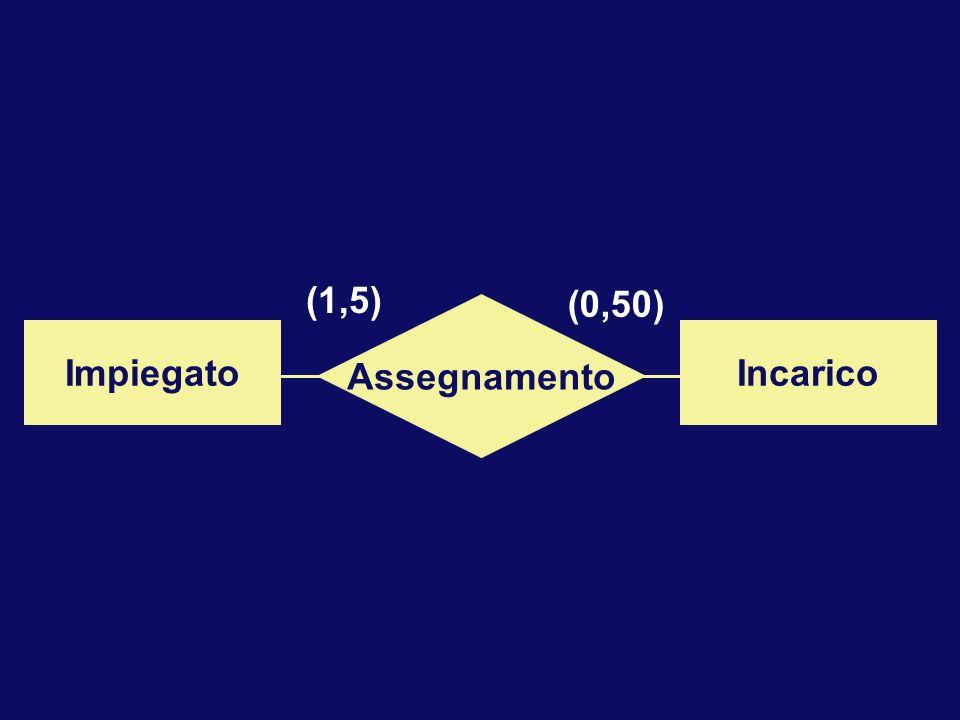 (1,5) (0,50) Assegnamento Impiegato Incarico