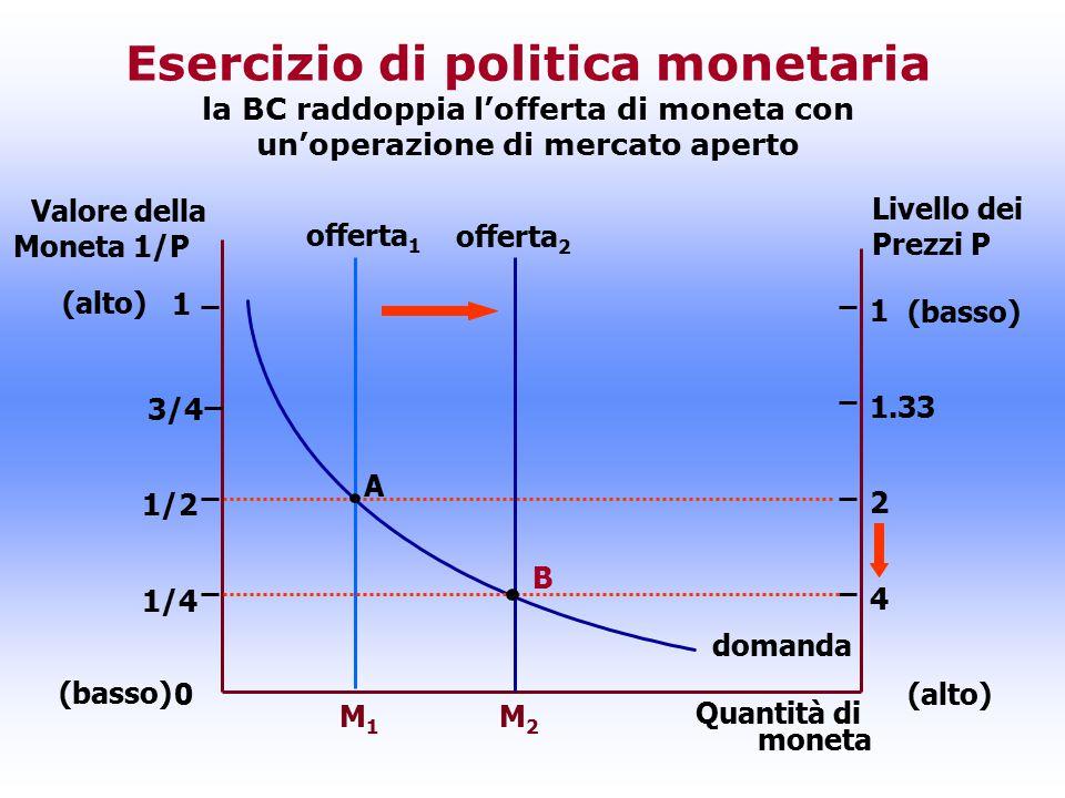 Esercizio di politica monetaria la BC raddoppia l'offerta di moneta con un'operazione di mercato aperto
