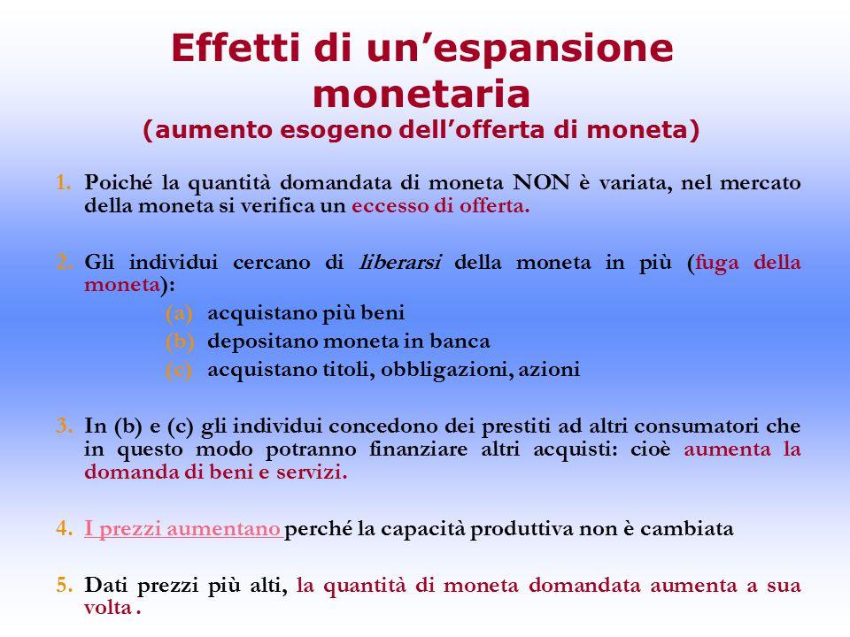 Effetti di un'espansione monetaria (aumento esogeno dell'offerta di moneta)