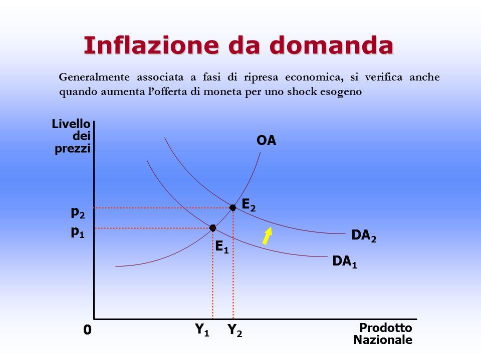 Inflazione da domanda OA E2 p2 p1 DA2 E1 DA1 Y1 Y2