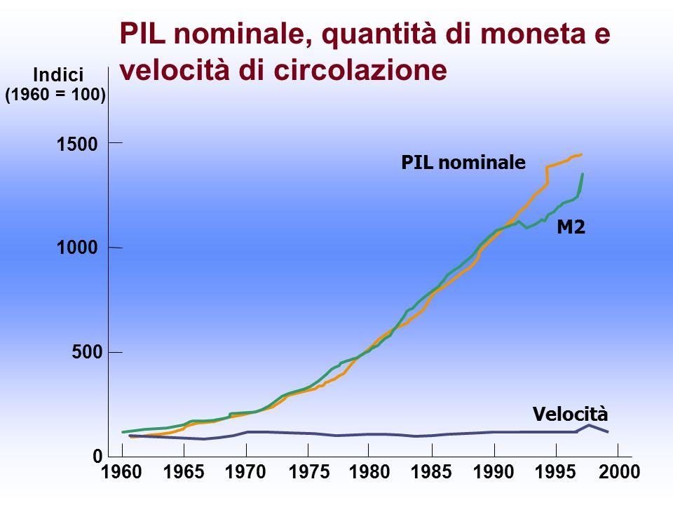 PIL nominale, quantità di moneta e velocità di circolazione