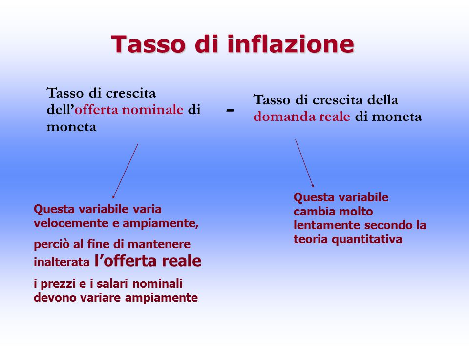 Tasso di inflazione Tasso di crescita dell'offerta nominale di moneta. - Tasso di crescita della domanda reale di moneta.