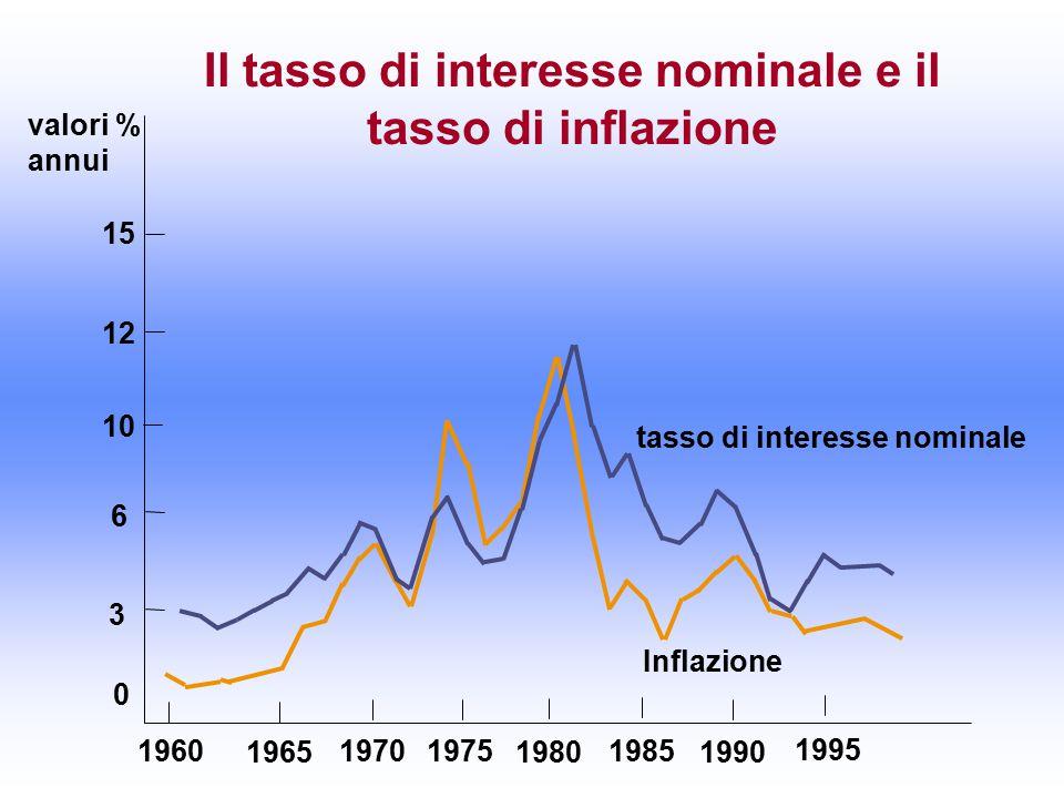 Il tasso di interesse nominale e il tasso di inflazione