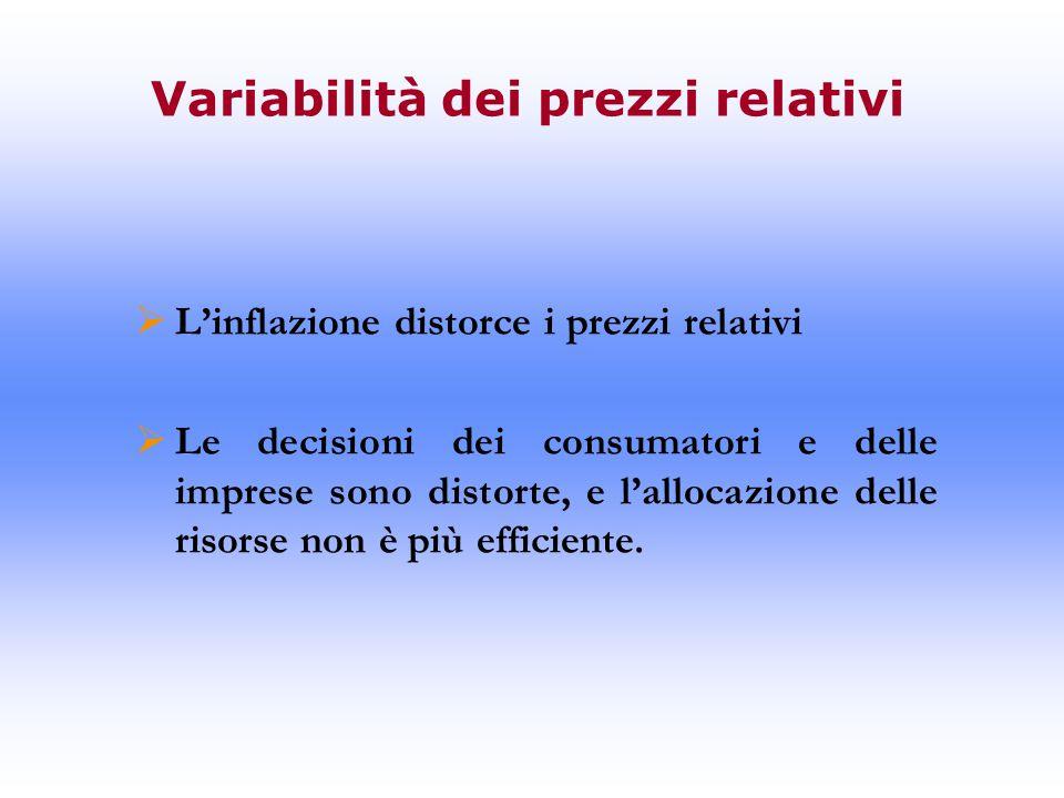 Variabilità dei prezzi relativi