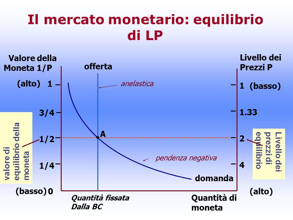Il mercato monetario: equilibrio di LP