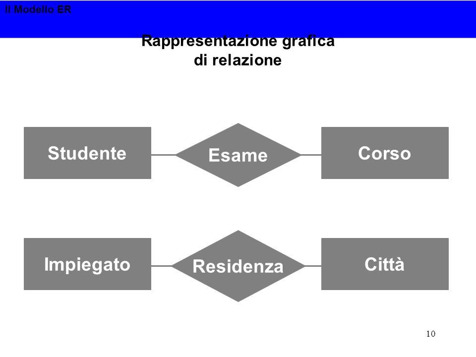 Rappresentazione grafica di relazione