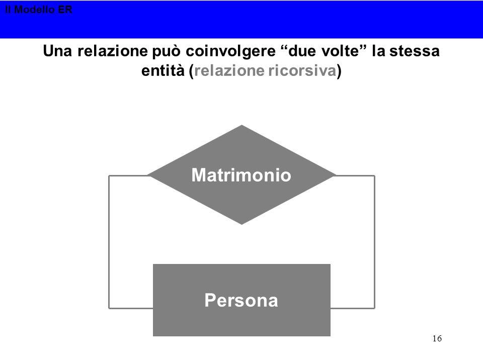 Una relazione può coinvolgere due volte la stessa entità (relazione ricorsiva)