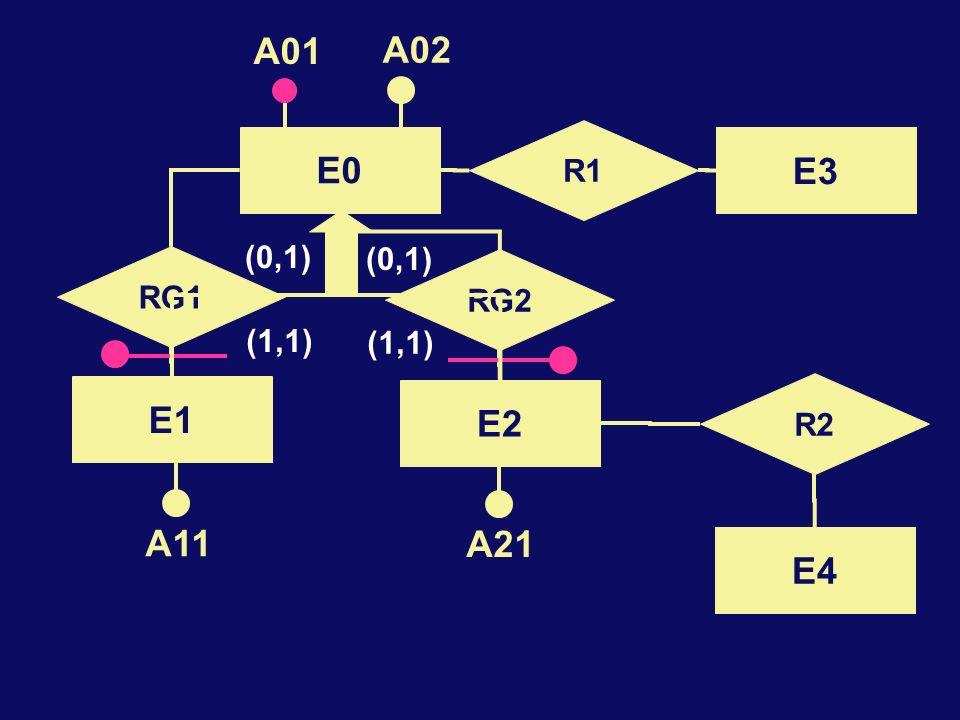 E0 A01 A02 E2 E1 R2 E4 A11 A21 R1 E3 RG2 RG1 (1,1) (0,1)