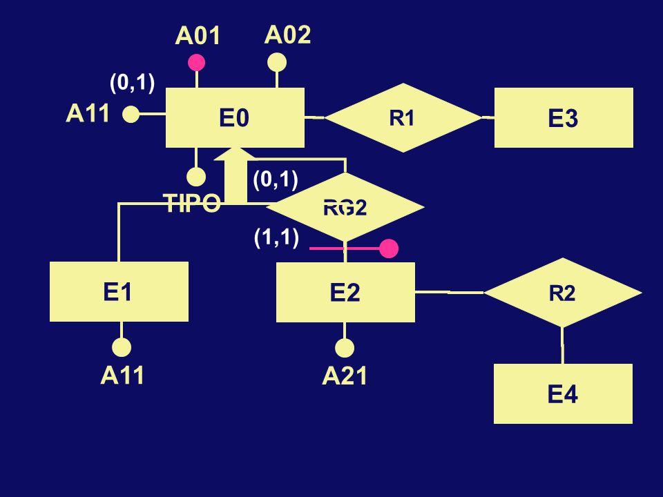 E0 A01 A02 E2 R2 E4 A21 R1 E3 RG2 (1,1) (0,1) A11 TIPO E1 A11