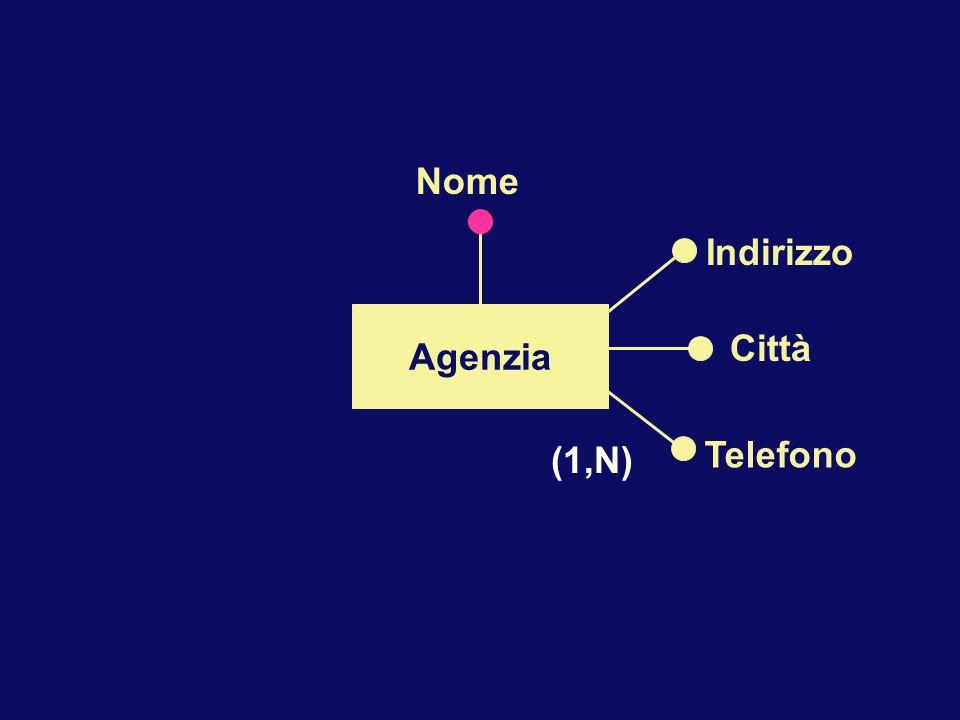 Agenzia Indirizzo Città Telefono Nome (1,N)