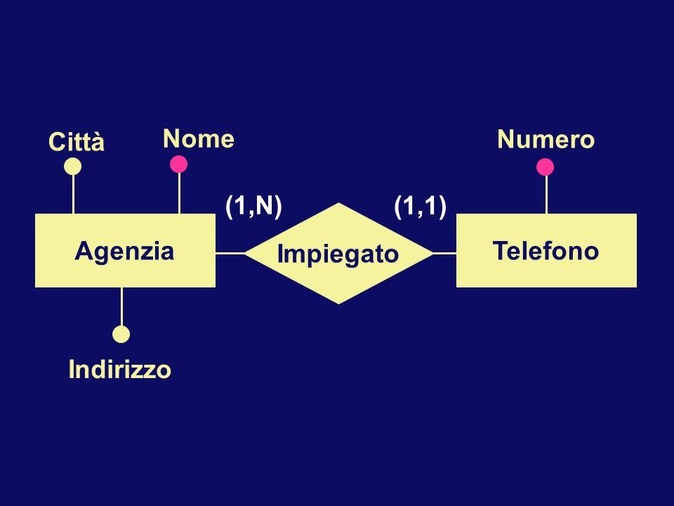 Numero Indirizzo Nome Impiegato Agenzia Telefono (1,N) (1,1) Città