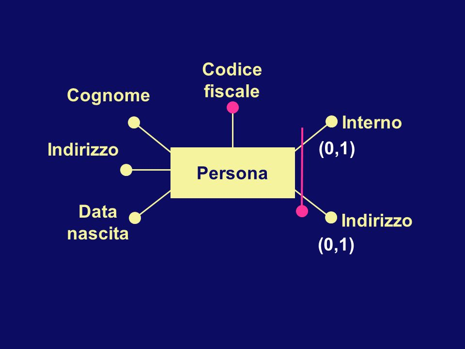Persona Interno Indirizzo Cognome Data nascita Codice fiscale (0,1)