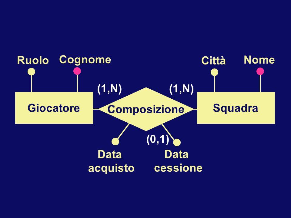 Cognome Composizione Giocatore Squadra (1,N) Ruolo Nome Città Data acquisto cessione (0,1)