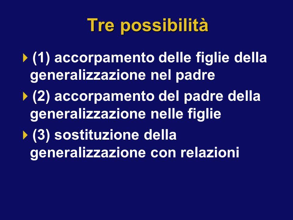 Tre possibilità (1) accorpamento delle figlie della generalizzazione nel padre. (2) accorpamento del padre della generalizzazione nelle figlie.