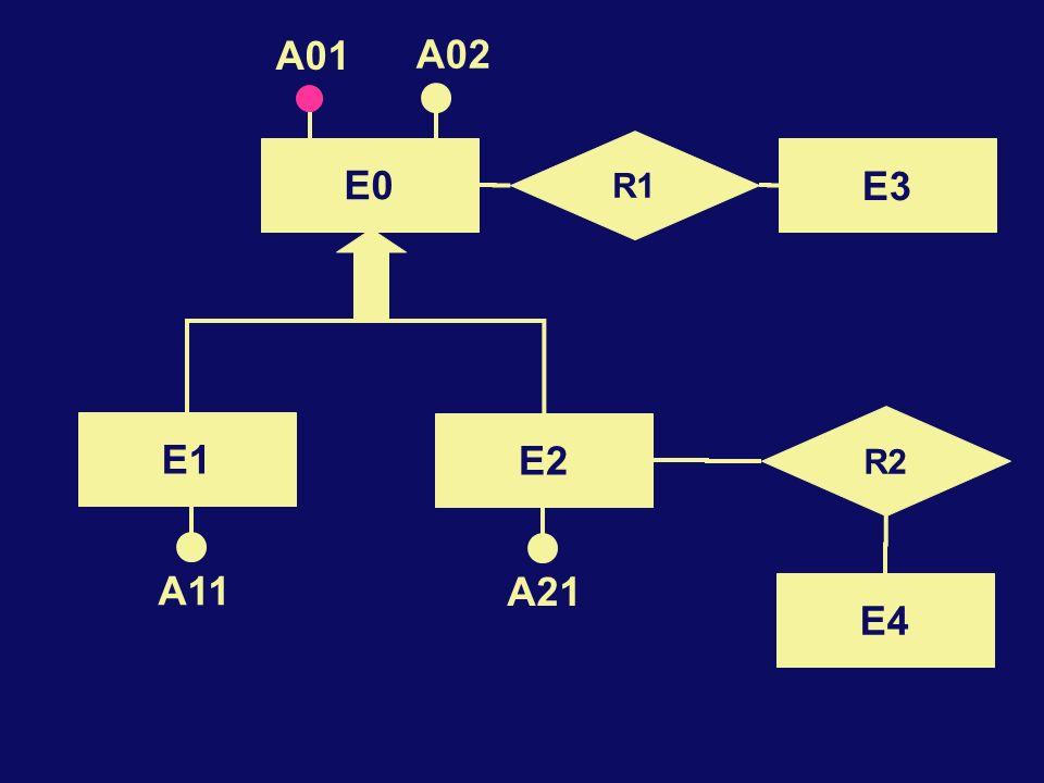E0 R1 A01 A02 E3 R2 E4 E2 E1 A11 A21