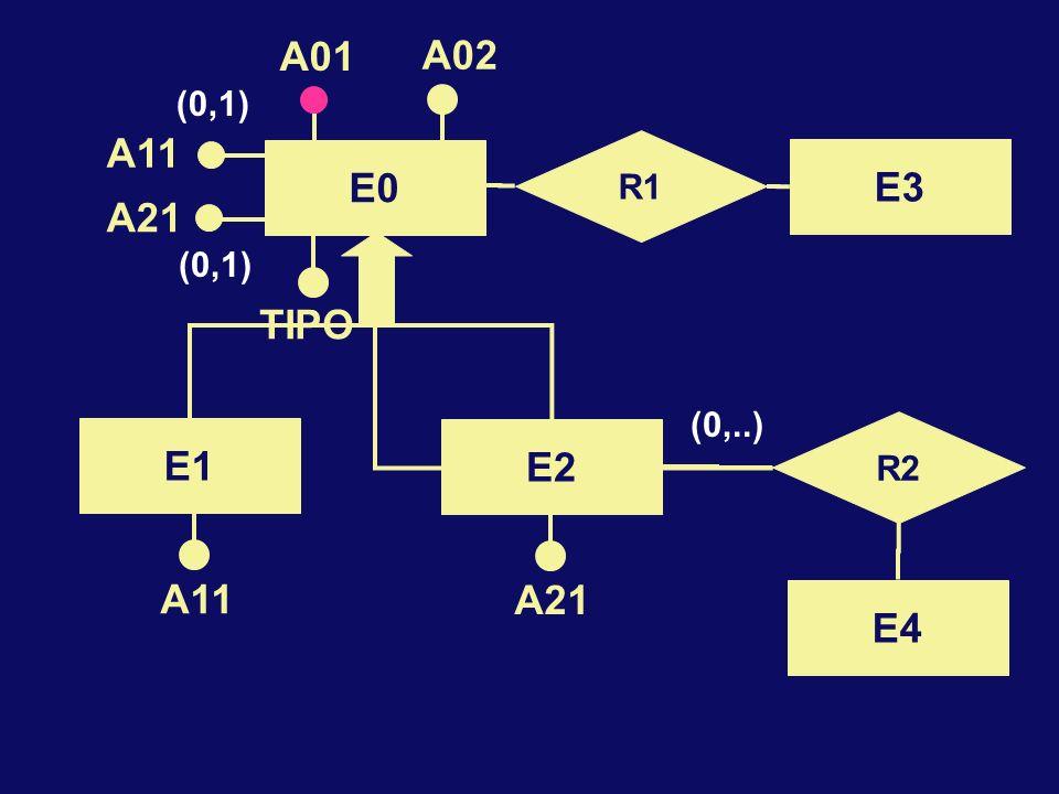 E0 A01 A02 R1 E3 R2 E4 A11 A21 TIPO (0,1) (0,..) E2 E1 A11 A21