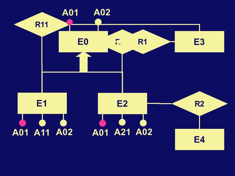 E0 R1 A01 A02 R12 R11 A01 A02 E3 R2 E4 E2 E1 A11 A21