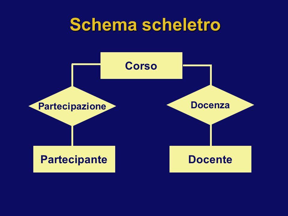 Schema scheletro Corso Partecipazione Docenza Partecipante Docente