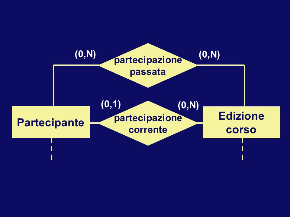 Partecipante Edizione corso Partecipante Corso