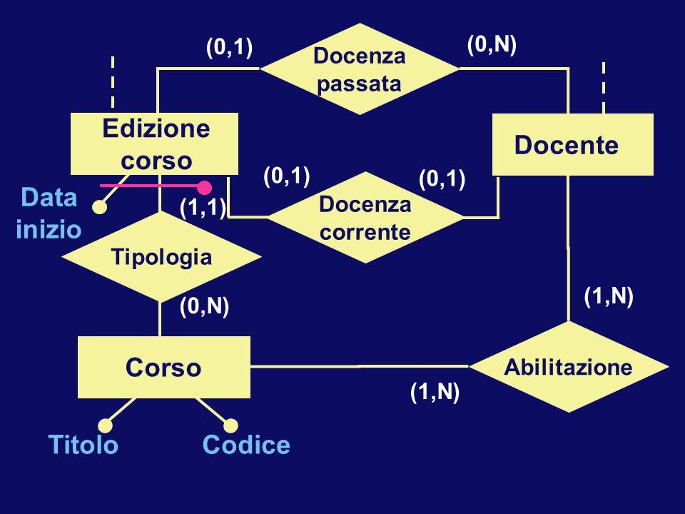 Corso Data inizio Edizione corso Docente Corso Docente