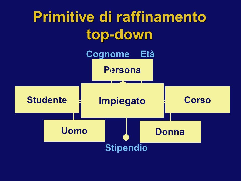 Primitive di raffinamento top-down