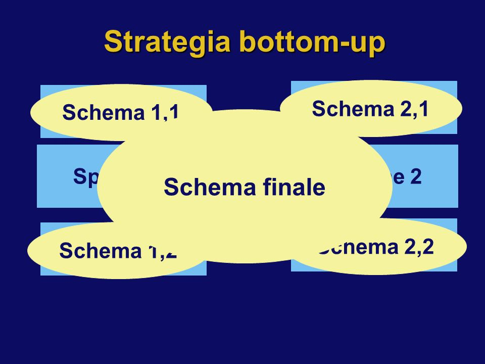 Strategia bottom-up Schema finale Specifiche Schema 1,1 Schema 1,2