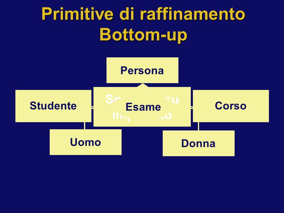 Primitive di raffinamento Bottom-up