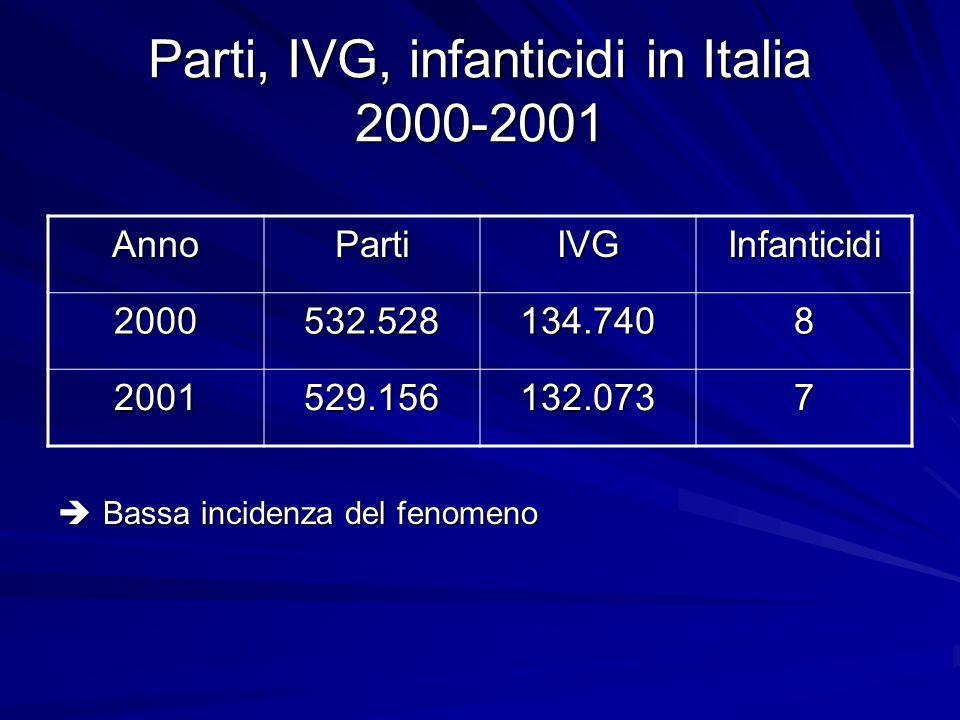 Parti, IVG, infanticidi in Italia 2000-2001