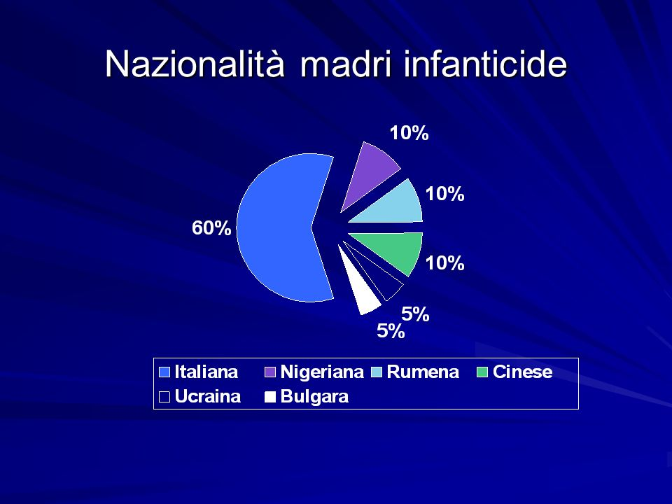 Nazionalità madri infanticide