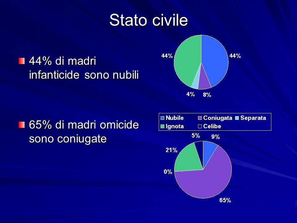 Stato civile 44% di madri infanticide sono nubili