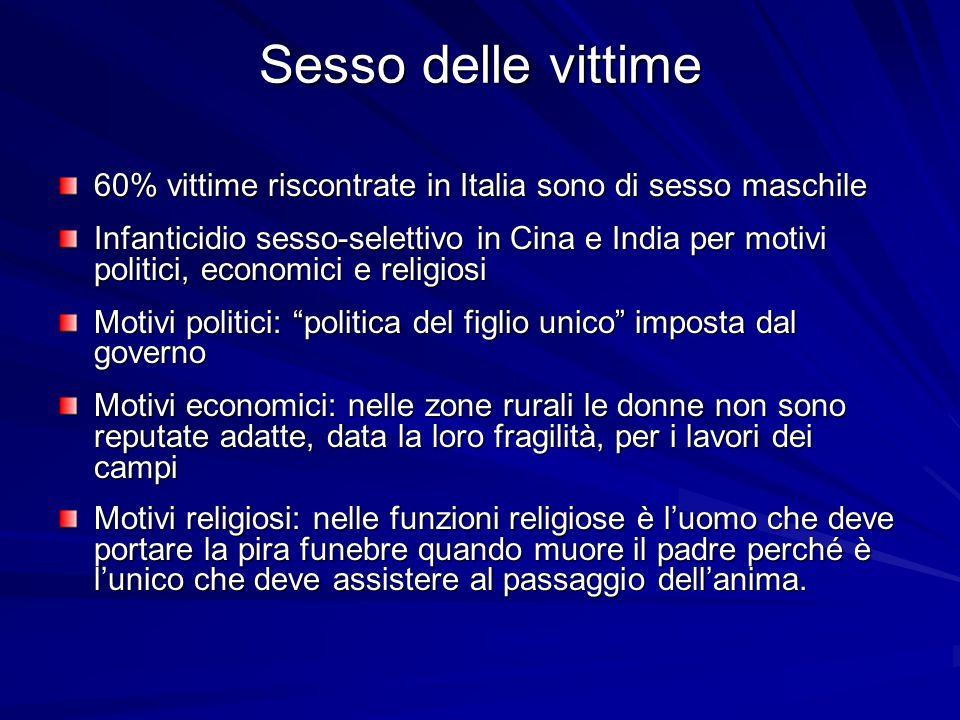Sesso delle vittime 60% vittime riscontrate in Italia sono di sesso maschile.