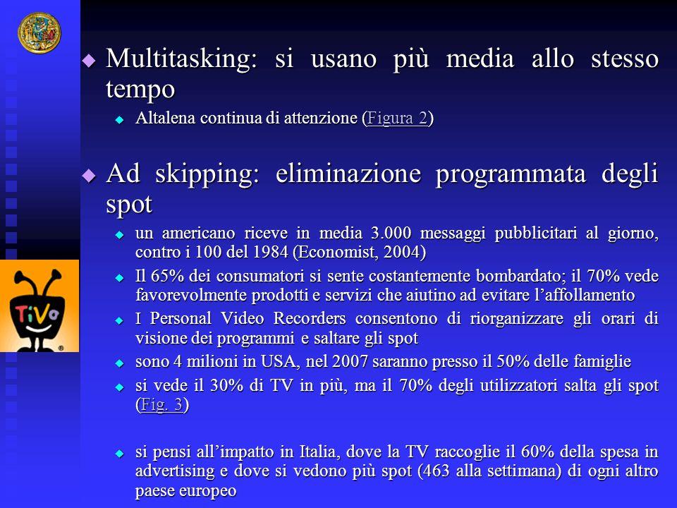 Multitasking: si usano più media allo stesso tempo