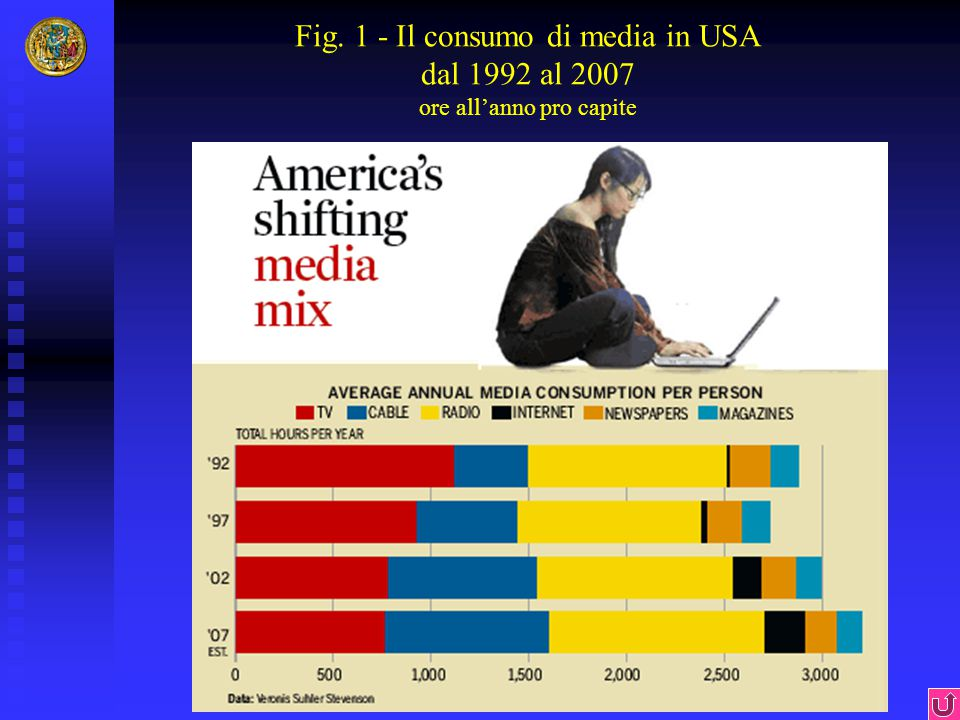 Fig. 1 - Il consumo di media in USA dal 1992 al 2007 ore all'anno pro capite